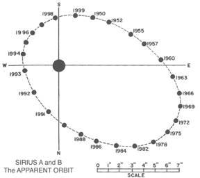 Sirius star diagram online schematic diagram the orbit of sirius a and b rh vega lpl arizona edu sirius star hr diagram sirius star diameter ccuart Gallery